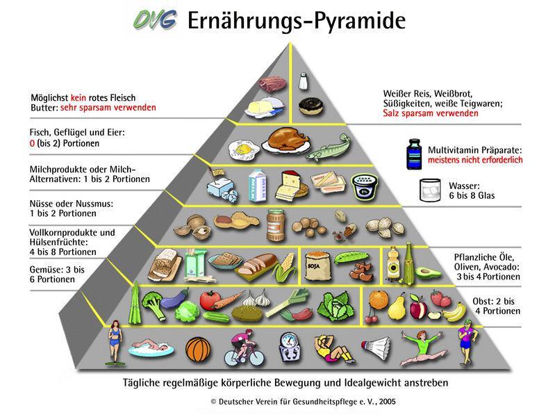 ernaehrungspyramide